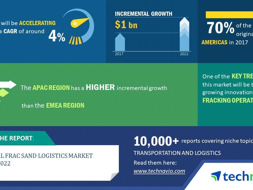 Global Frac Sand Logistics Market 2018-2022   Growth Analysis and Forecast   Technavio   Business