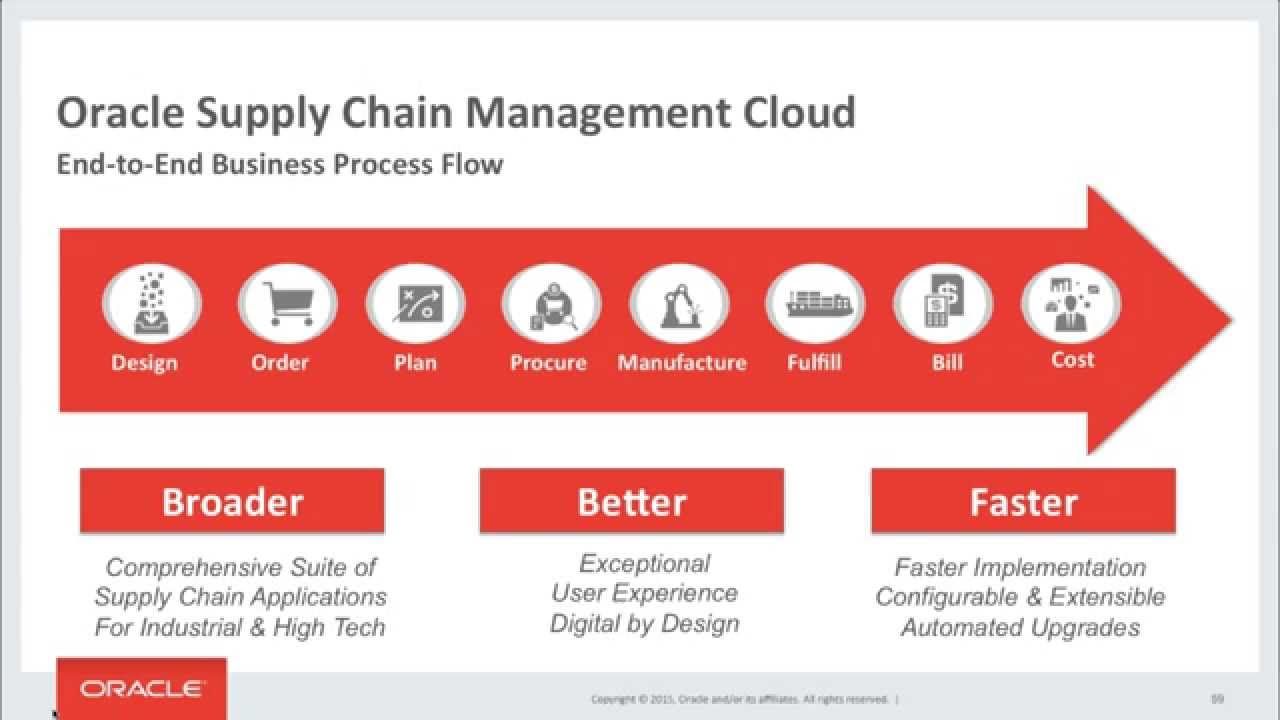 Oracle Supply Chain Cloud: End to End Demo Flow