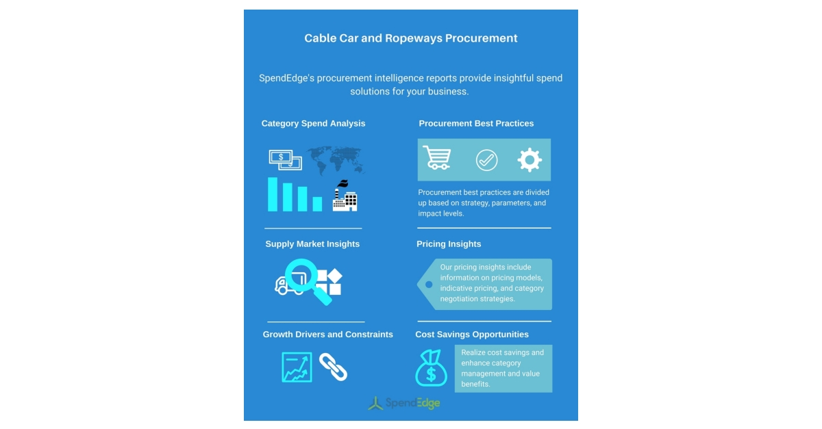 Types of Cable Car and Ropeways Procurement Report: Sustainability and Procurement Insights Now Available from SpendEdge