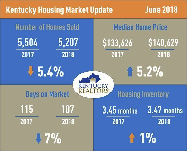Home sales experiencing a decline in Kentucky; prices and inventory on the rise throughout the state