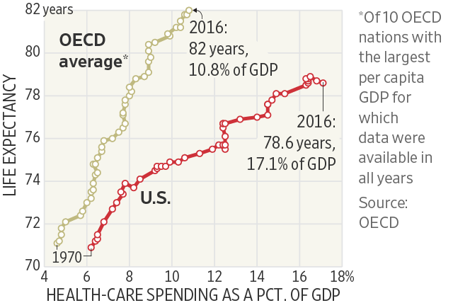 Why Americans Spend So Much on Health Care—In 12 Charts