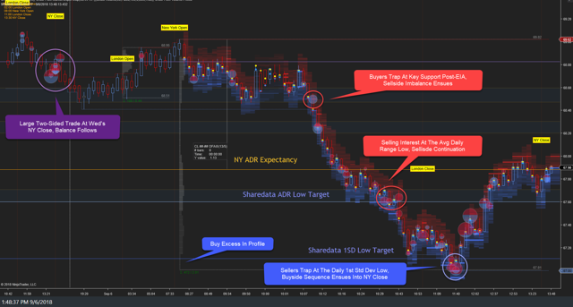 WTI Daily Rewind 06Sep18: Sellside Continuation Despite Larger Than Expected Inventory Draw