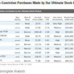 Our Ultimate Stock-Pickers' Top 10 High-Conviction and New-Money Purchases