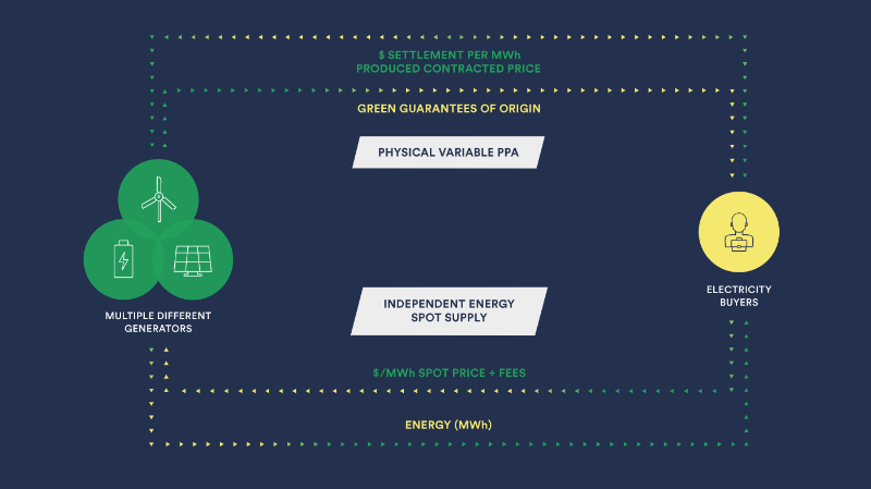 Marubeni invests in WePower's renewable energy procurement and trading platform –
