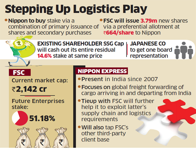 Nippon Express Buys 22 Percent Stake in Future Group's Logistics Arm for Rs. 646 Crores