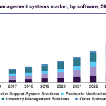 Sourcing and Contract Management Market Set to Witness an Uptick during 2017 – 2025 – The Market Plan