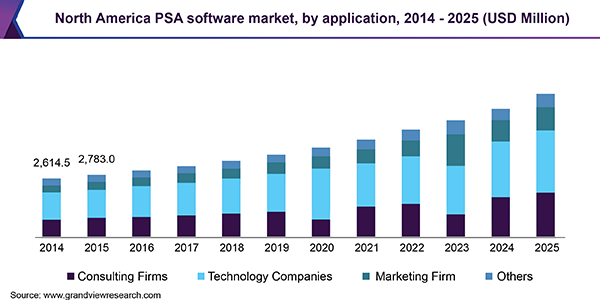 Spend Analysis Software Market Research and Forecast 2019 to 2025