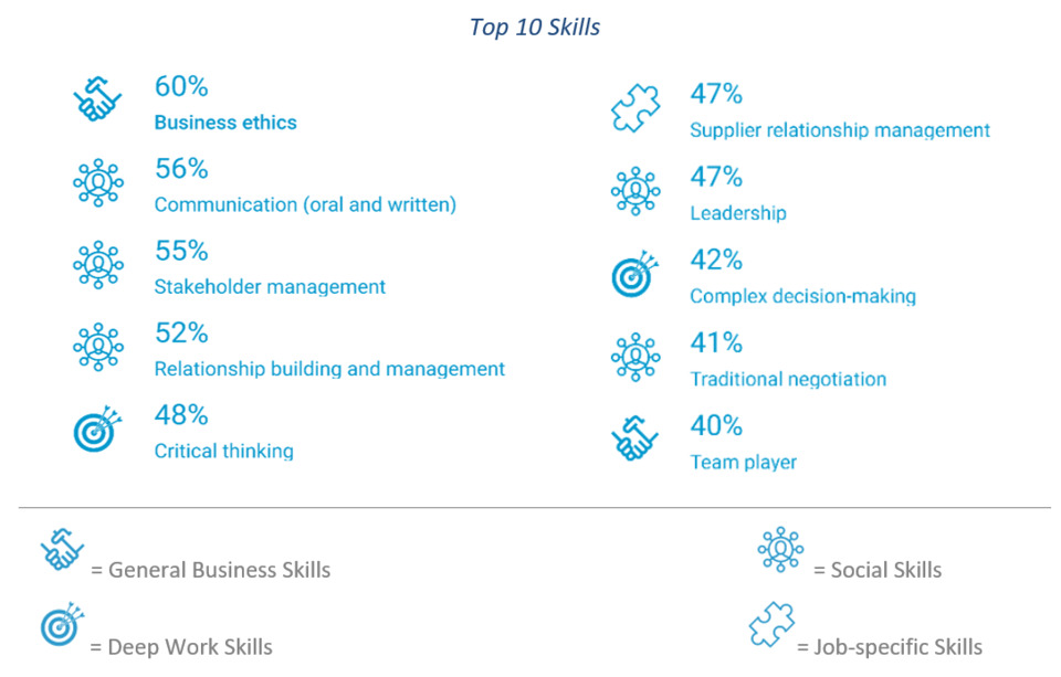 10 Important Skills for Future-Ready Procurement Professionals