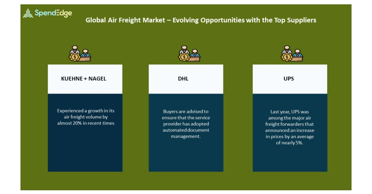 Air Freight Market Procurement Intelligence Report   Evolving Opportunities With KUEHNE + NAGEL and DHL in the Air Freight Market   SpendEdge