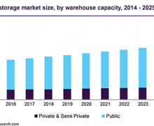 Warehousing and Storage Market to Witness Enhanced Demand Owing
