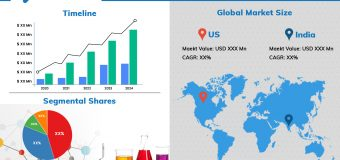 Top Companies, Trends, Growth Factors Details by Regions, by Types and by Applications – Cole Reports
