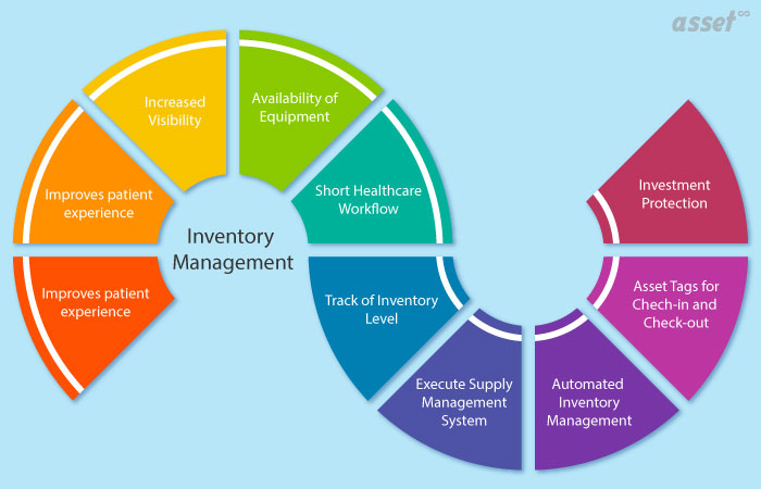Healthcare Inventory Management Systems Market in Global and USA Industry – Manufacturers, Future Development, Covid-19 Impact, Size, Sales and Forecast 2020-2026 – The Daily Chronicle