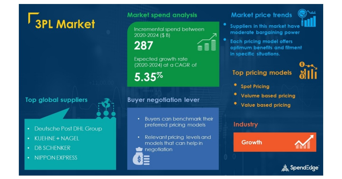 3PL Market Procurement Intelligence Report With COVID-19 Impact Analysis   Global Forecasts, 2020-2024   SpendEdge