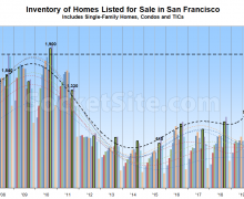Number of Homes for Sale in San Francisco Jumps