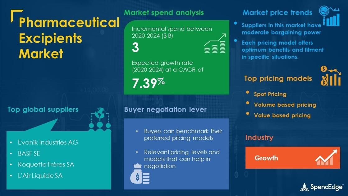 Global Pharmaceutical Excipients Market Procurement Intelligence Report with COVID-19 Impact Analysis | Global Forecasts, 2020-2024 – Business
