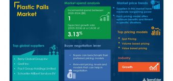 COVID-19 Impact and Recovery Analysis | Plastic Pails Market Procurement Intelligence Report Forecasts Spend Growth of Over USD 1 Billion