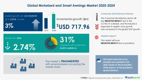 Automotive Parts Supply Chain Management Market Global Industry Size, Growth, Segments, Revenue, Manufacturers & Forecast Research Report – The Think Curiouser