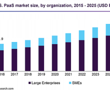 Global Strategic Sourcing Application Market share, size 2020| emerging rapidly with latest trends, growth, revenue, demand and forecast to 2025