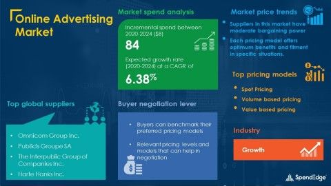 COVID-19 Impact and Recovery Analysis |Online Advertising Market Procurement Intelligence Report Forecasts Spend Growth of Over USD 84 Billion