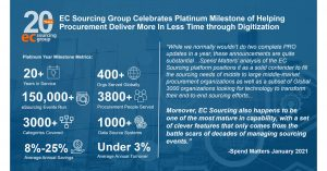 EC Sourcing Group Celebrates 20-Year Milestone in Delivering Digital eSourcing and Procurement Solutions